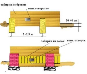 Схема варианта столбчатого фундамента из кирпича