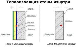 Технология утепления деревянных стен своими руками
