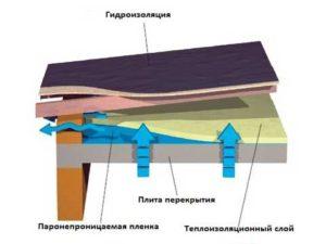 Требования к теплоизоляции плоской кровли
