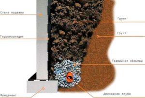 Труба для отвода дренажной воды