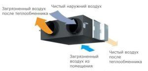 Установка вентиляции при монтаже канализации