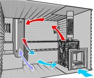 Установка вентиляционной системы в каркасной бане 2