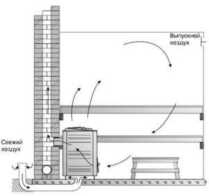 Установка вентиляционной системы в каркасной бане 3