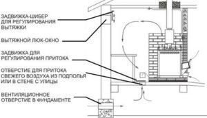 Установка вентиляционной системы в каркасной бане 4