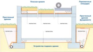 Устройство дренажа в подвальных помещениях