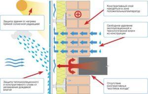 Устройство и принцип действия вентилируемого фасада 1
