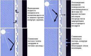 Устройство и принцип действия вентилируемого фасада