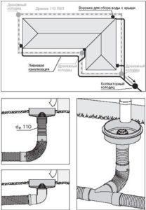 Устройство ливневой канализации для дачи