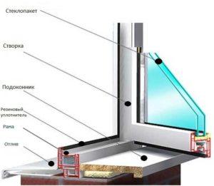 Устройство стеклопакетов из профиля ПВХ 1