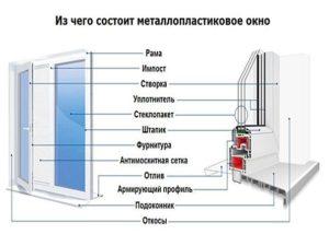 Устройство стеклопакетов из профиля ПВХ