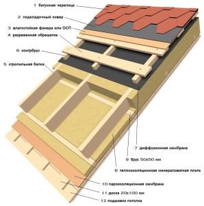 Утепление скатной крыши 1