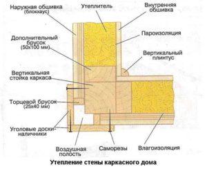 Утепление стен каркасного дома 1