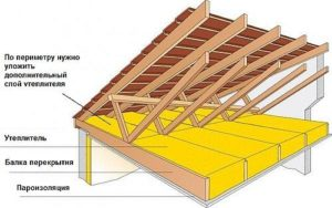 Утепления потолка в доме и пола чердака