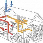 Вариант установки вентиляции в каркасном доме