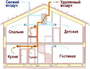 Виды вентиляции для каркасного дома