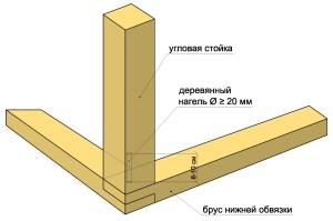 Верхняя обвязка каркасного дома 2