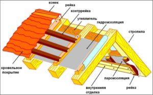 Виды диффузионных мембранных пленок
