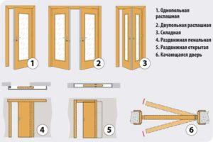 Виды двухстворчатых дверей
