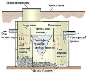Виды энергонезависимых септиков 2