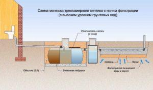 Виды энергонезависимых септиков 3