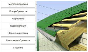 Виды материалов для гидроизоляции крыши 3