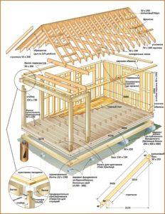 Выбор проекта одноэтажного дома