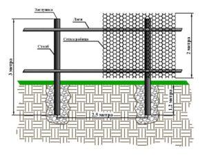 Забор из металлической сетки-рабицы: характеристики и технология монтажа 2