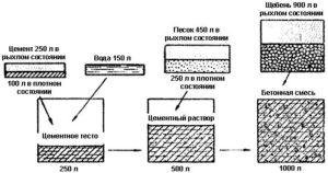 Другие дополнительные вещества для бетонного раствора
