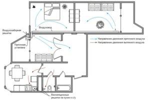Схематический вид вентиляции в доме