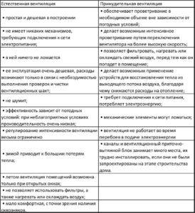 Сравнительные характеристики вентиляции