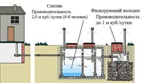 Виды и устройство септиков и выгребных ям 2